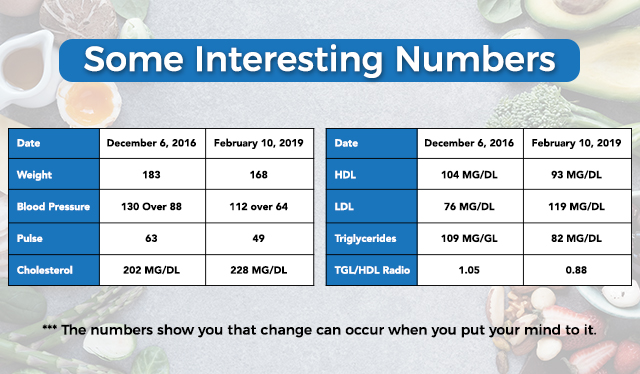 Check out the Lipid Panel Breakdown and More - These are Some Great Results